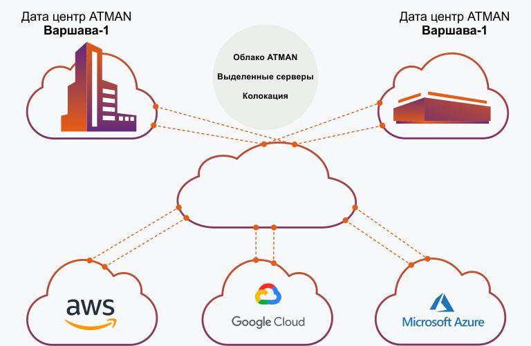 Cloud Connect scheme